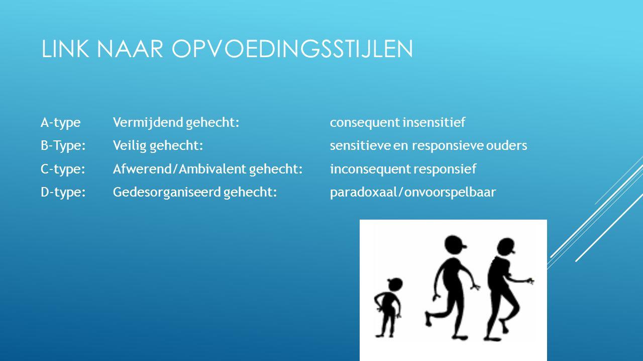A-typeVermijdend gehecht: consequent insensitief B-Type: Veilig gehecht:sensitieve en responsieve ouders C-type: Afwerend/Ambivalent gehecht:inconsequent responsief D-type:Gedesorganiseerd gehecht:paradoxaal/onvoorspelbaar