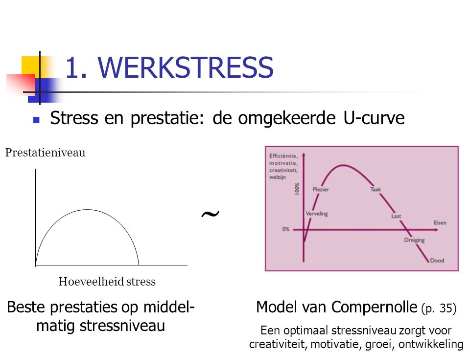 1. WERKSTRESS Stress en prestatie: de omgekeerde U-curve Prestatieniveau Hoeveelheid stress Beste prestaties op middel- matig stressniveau ~ Model van