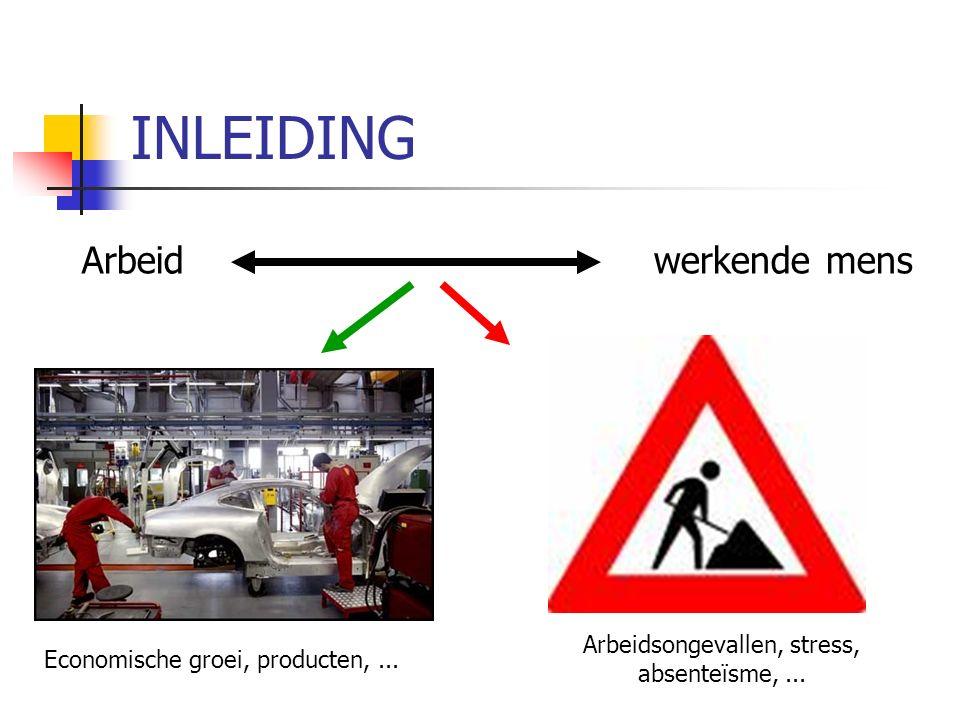 INLEIDING Arbeid werkende mens Economische groei, producten,...