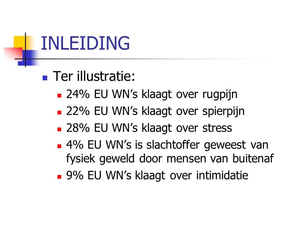 INLEIDING Ter illustratie: 24% EU WN's klaagt over rugpijn 22% EU WN's klaagt over spierpijn 28% EU WN's klaagt over stress 4% EU WN's is slachtoffer geweest van fysiek geweld door mensen van buitenaf 9% EU WN's klaagt over intimidatie
