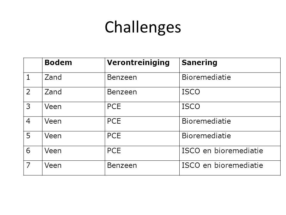 Challenges BodemVerontreinigingSanering 1ZandBenzeenBioremediatie 2ZandBenzeenISCO 3VeenPCEISCO 4VeenPCEBioremediatie 5VeenPCEBioremediatie 6VeenPCEISCO en bioremediatie 7VeenBenzeenISCO en bioremediatie
