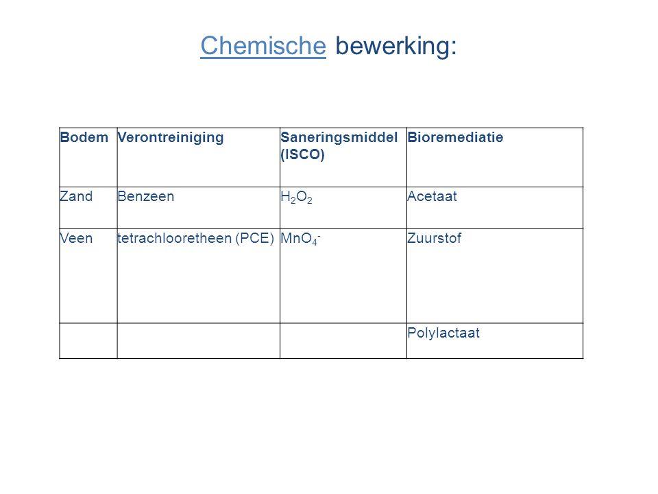 Chemische bewerking: BodemVerontreinigingSaneringsmiddel (ISCO) Bioremediatie ZandBenzeenH2O2H2O2 Acetaat Veen tetrachlooretheen (PCE)MnO 4 - Zuurstof Polylactaat