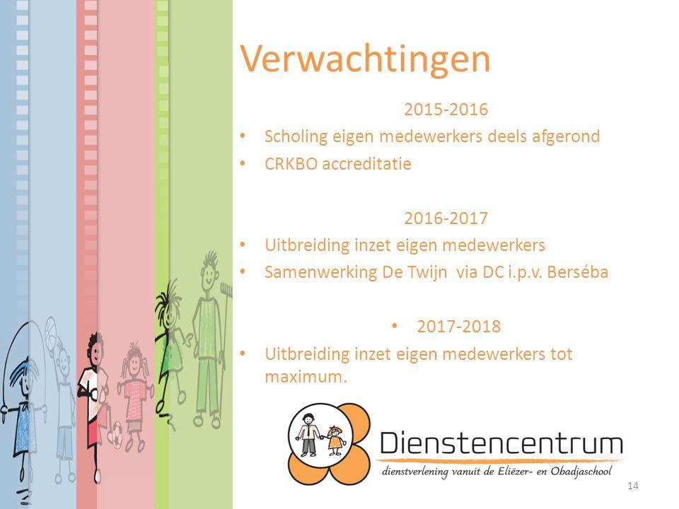 Verwachtingen 2015-2016 Scholing eigen medewerkers deels afgerond CRKBO accreditatie 2016-2017 Uitbreiding inzet eigen medewerkers Samenwerking De Twijn via DC i.p.v.