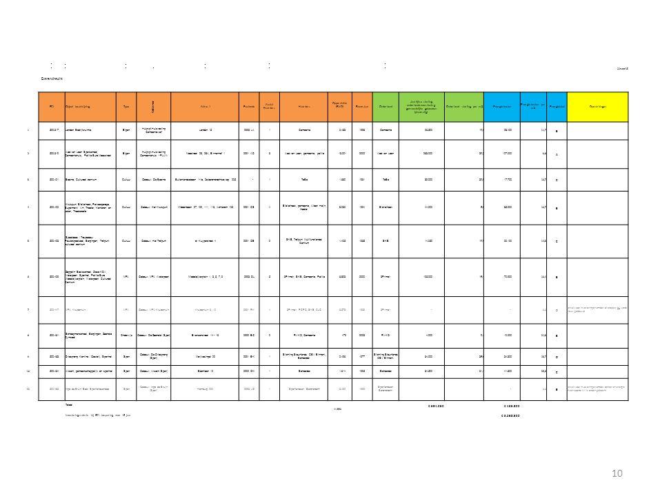 22-sep-15 Barendrecht FCL Object beschrijving Type Gebouwen Adres 1 Postcode Aantal Huurders Huurders Oppervlakte (BVO) Bouw-Jaar Onderhoud Jaarlijkse