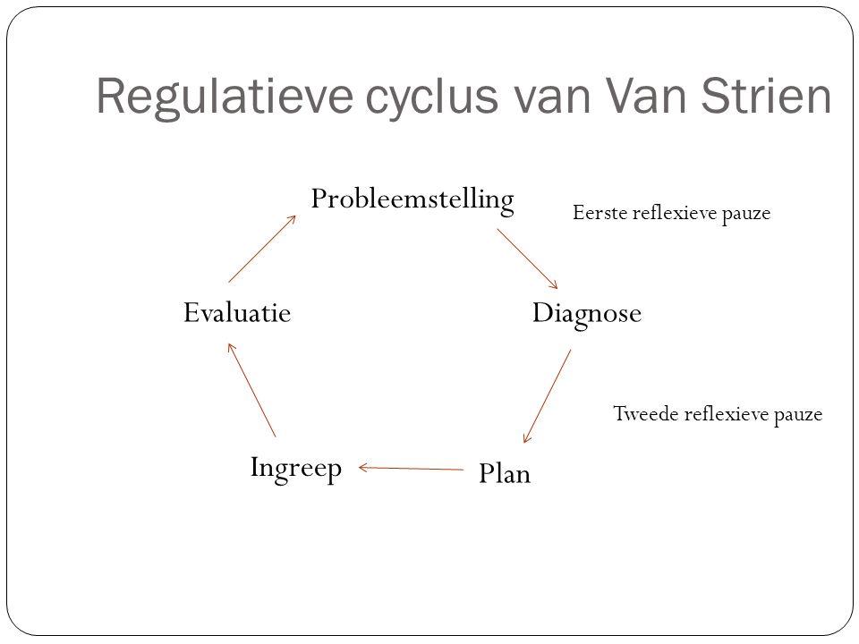 Regulatieve cyclus van Van Strien Probleemstelling Diagnose Plan Ingreep Evaluatie Eerste reflexieve pauze Tweede reflexieve pauze
