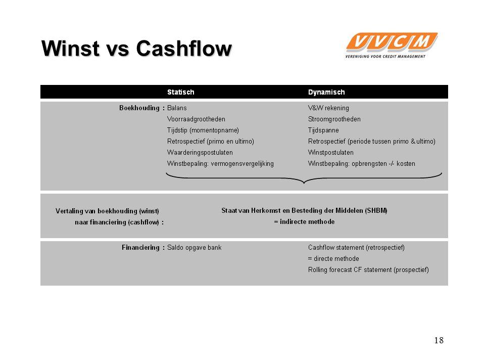 18 Winst vs Cashflow