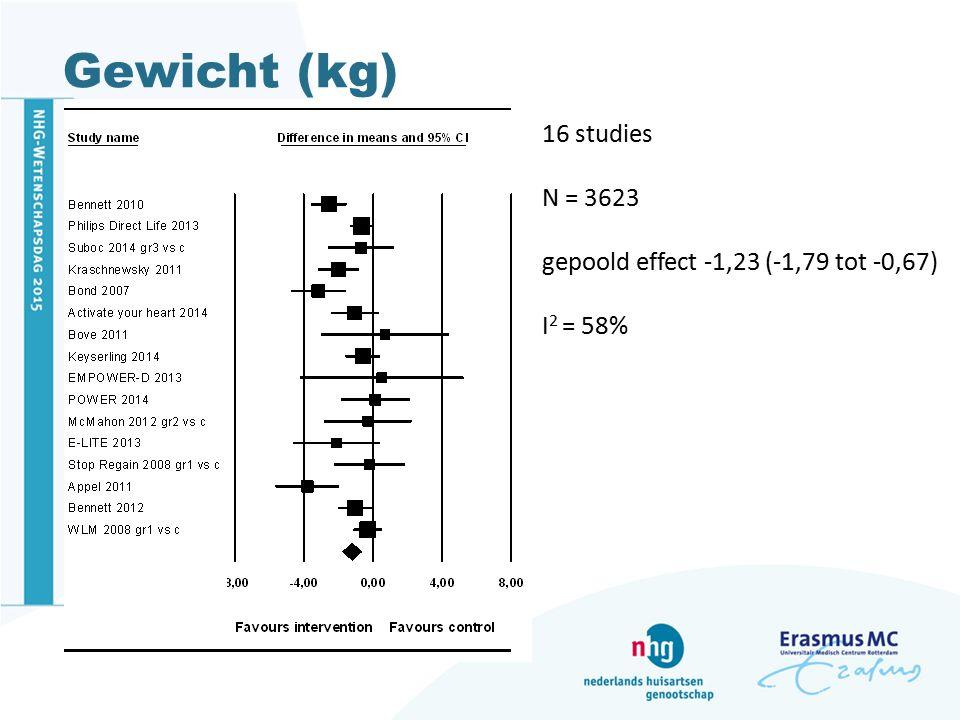 Gewicht (kg) 16 studies N = 3623 gepoold effect -1,23 (-1,79 tot -0,67) I 2 = 58%