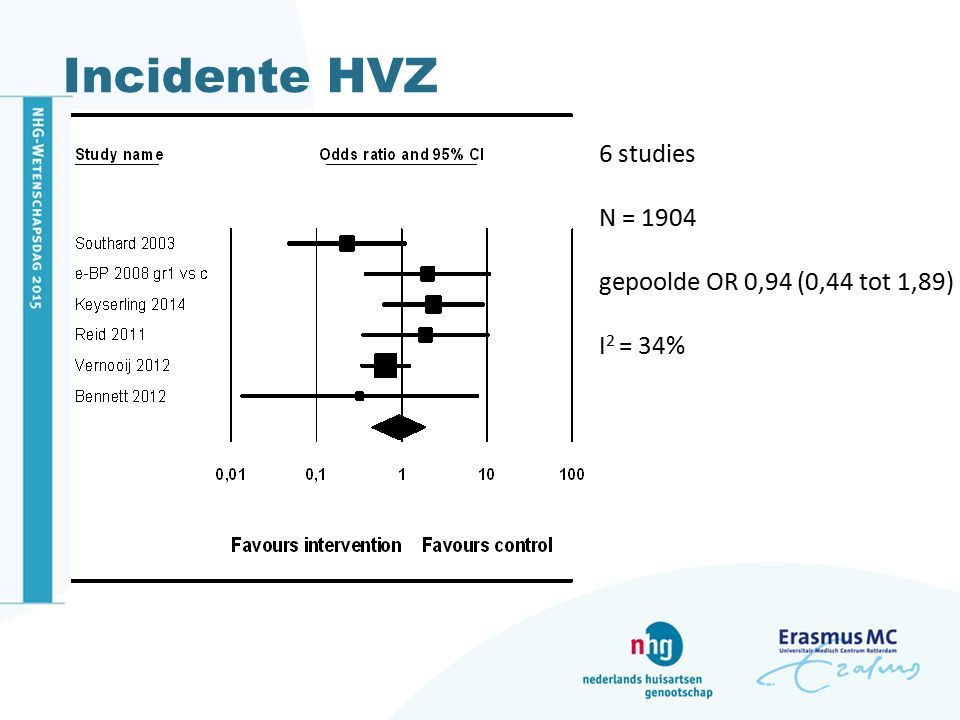 Incidente HVZ 6 studies N = 1904 gepoolde OR 0,94 (0,44 tot 1,89) I 2 = 34%
