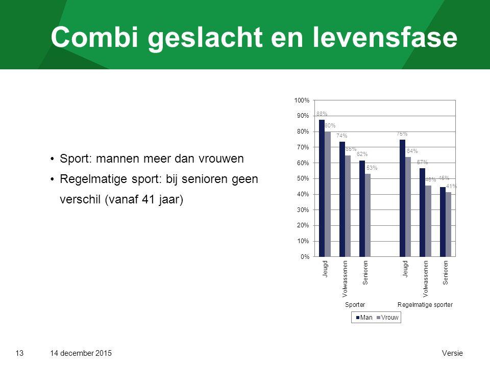 14 december 2015 Versie Combi geslacht en levensfase 13 Sport: mannen meer dan vrouwen Regelmatige sport: bij senioren geen verschil (vanaf 41 jaar)