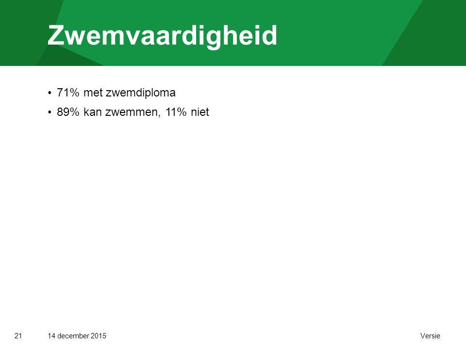 14 december 2015 Versie Zwemvaardigheid 21 71% met zwemdiploma 89% kan zwemmen, 11% niet