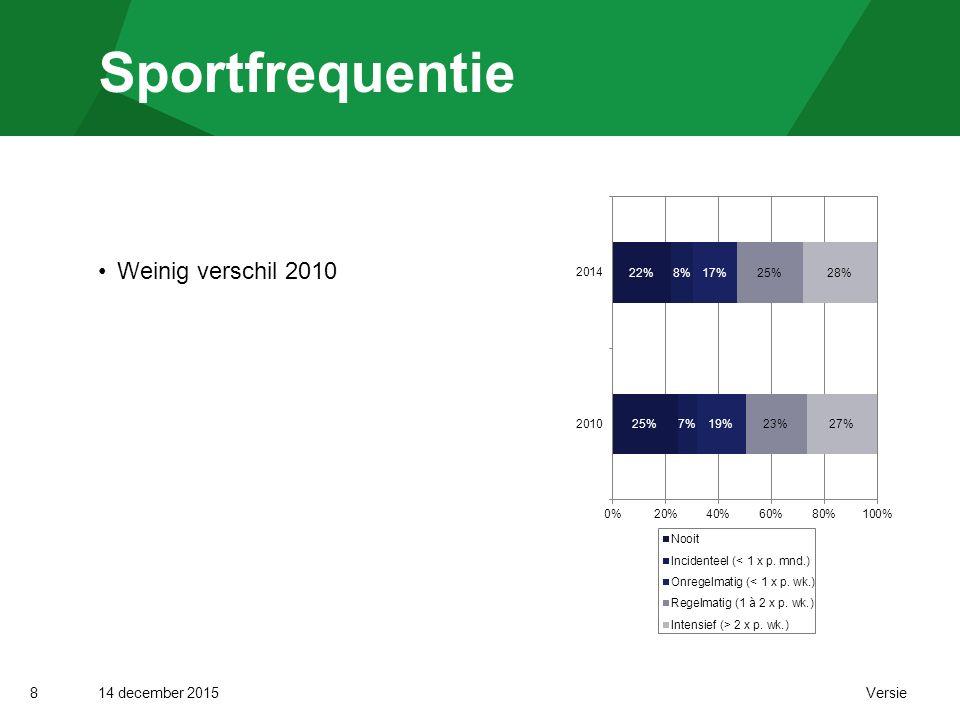 14 december 2015 Versie Naar levensfase 9 2010-2014: geen verschil sportdeelname 2010-2014, volwassenen: verschil regelmatige sport 2006-2014: wel verschil