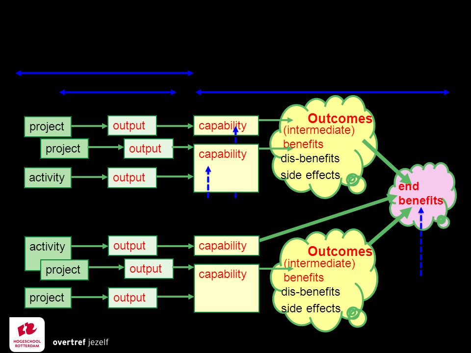 capability Project life cycle / Activity Transition / Post-Transition project Blueprint project activity output (intermediate) benefits dis-benefits side effects Outcomes capability end benefits Measureable Strategic Objectives (intermediate) benefits dis-benefits side effects Outcomes activity project output capability project Outputs Outcomes Benefits Pre-Transition