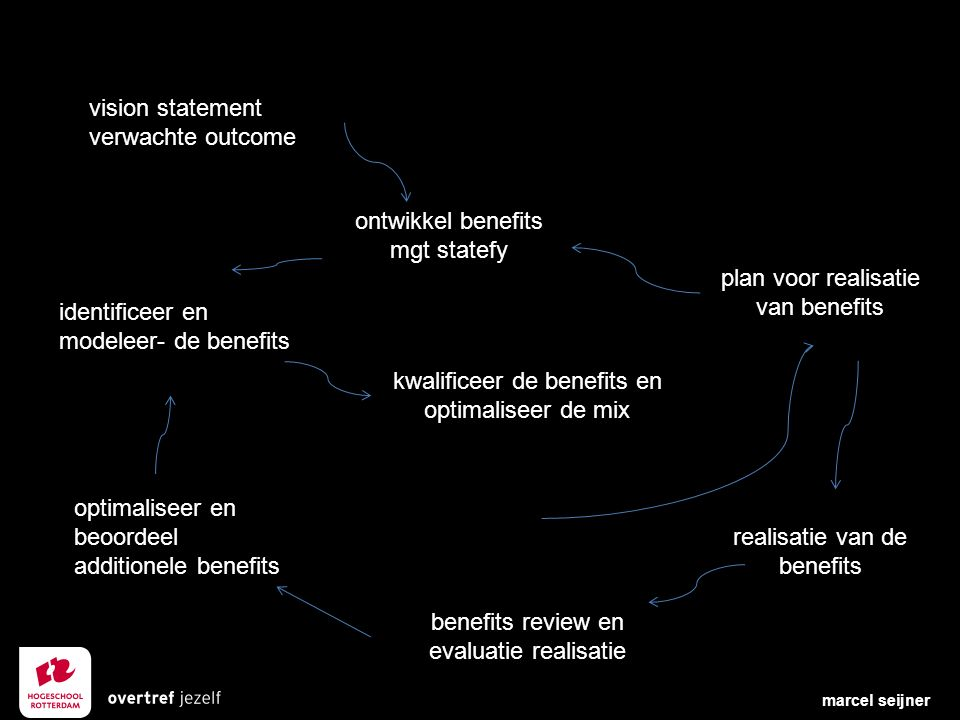 vision statement verwachte outcome ontwikkel benefits mgt statefy identificeer en modeleer- de benefits optimaliseer en beoordeel additionele benefits kwalificeer de benefits en optimaliseer de mix benefits review en evaluatie realisatie plan voor realisatie van benefits realisatie van de benefits marcel seijner