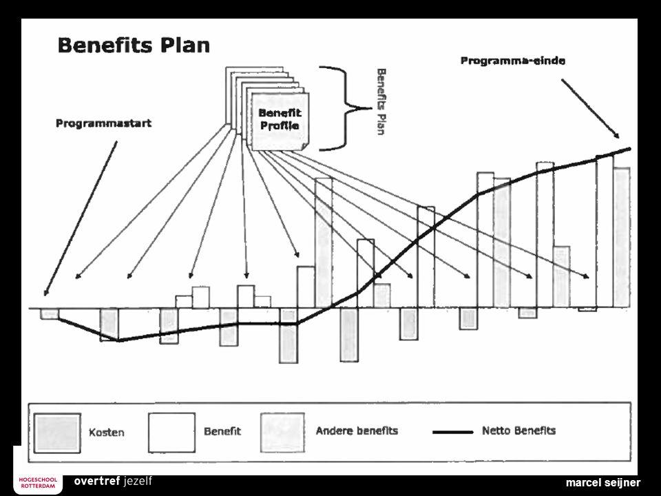 Assignment 4 Ontwerp een Benefits Map voor Mediq marcel seijner