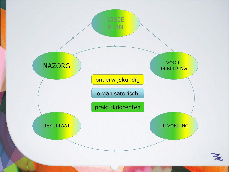 VOOR- BEREIDING UITVOERINGRESULTAAT NAZORG VISIE PLAN onderwijskundig organisatorisch praktijkdocenten
