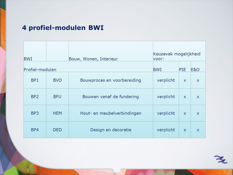 BWI Bouw, Wonen, Interieur Keuzevak mogelijkheid voor: Profiel-modulenBWIPIEE&O BP1BVOBouwproces en voorbereidingverplichtxx BP2BFUBouwen vanaf de funderingverplichtxx BP3HEMHout- en meubelverbindingenverplichtxx BP4DEDDesign en decoratieverplichtxx 4 profiel-modulen BWI
