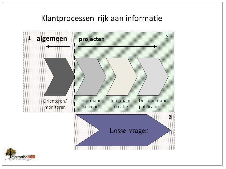 Orienteren/ monitoren Informatie selectie Informatie creatie Documentatie publicatie algemeen projecten Klantprocessen rijk aan informatie Losse vragen 1 2 3