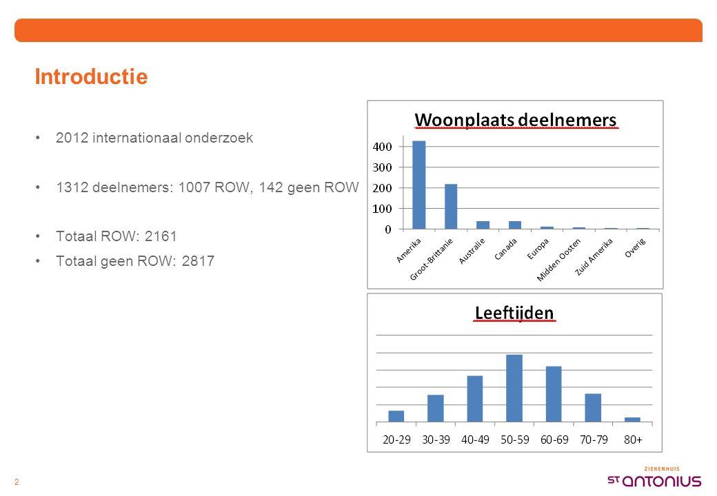 Introductie 2012 internationaal onderzoek 1312 deelnemers: 1007 ROW, 142 geen ROW Totaal ROW: 2161 Totaal geen ROW: 2817 2