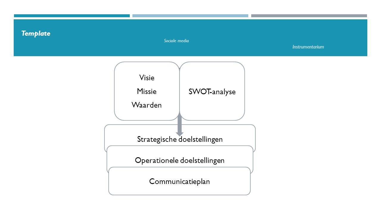 Template Sociale media Instrumentarium Communicatiemix  Evenwicht  Uitgangspunt = doelgroepen  Complementariteit en herhaling  Sterktes en zwaktes van elk instrument Privé