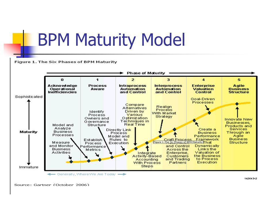 BPM Maturity Model