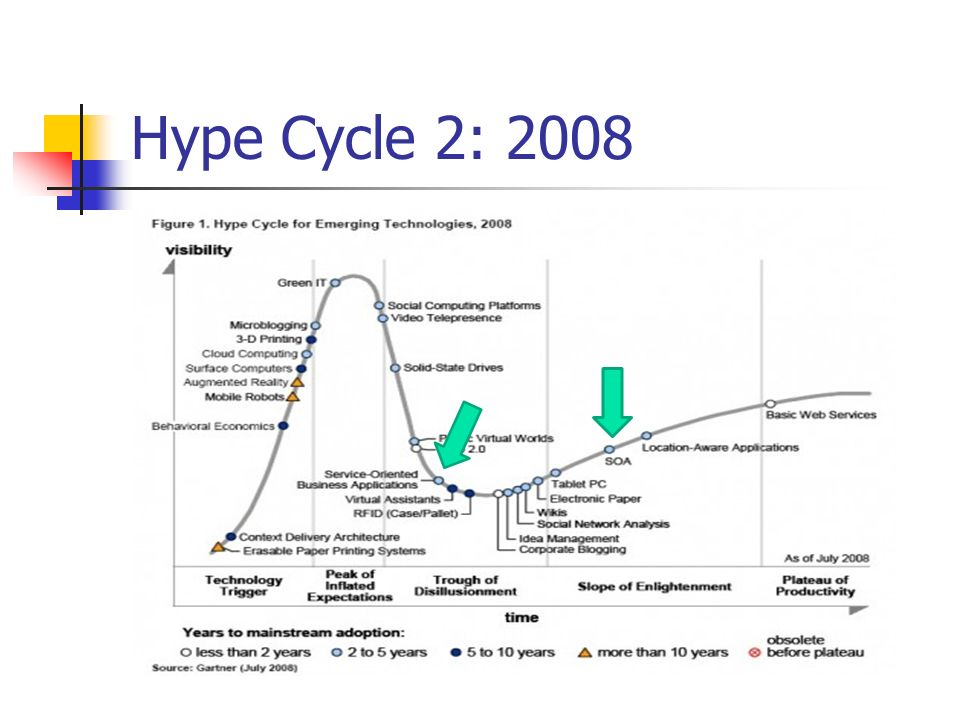 Hype Cycle 2: 2008