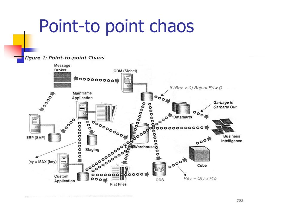 Point-to point chaos