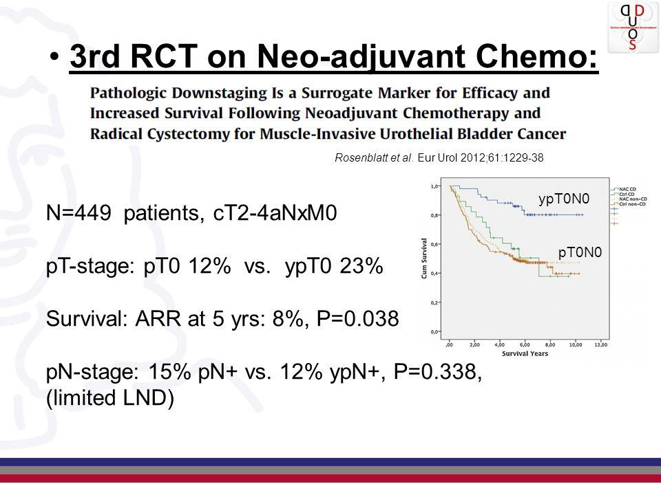 3rd RCT on Neo-adjuvant Chemo: Rosenblatt et al. Eur Urol 2012;61:1229-38 N=449 patients, cT2-4aNxM0 pT-stage: pT0 12% vs. ypT0 23% Survival: ARR at 5