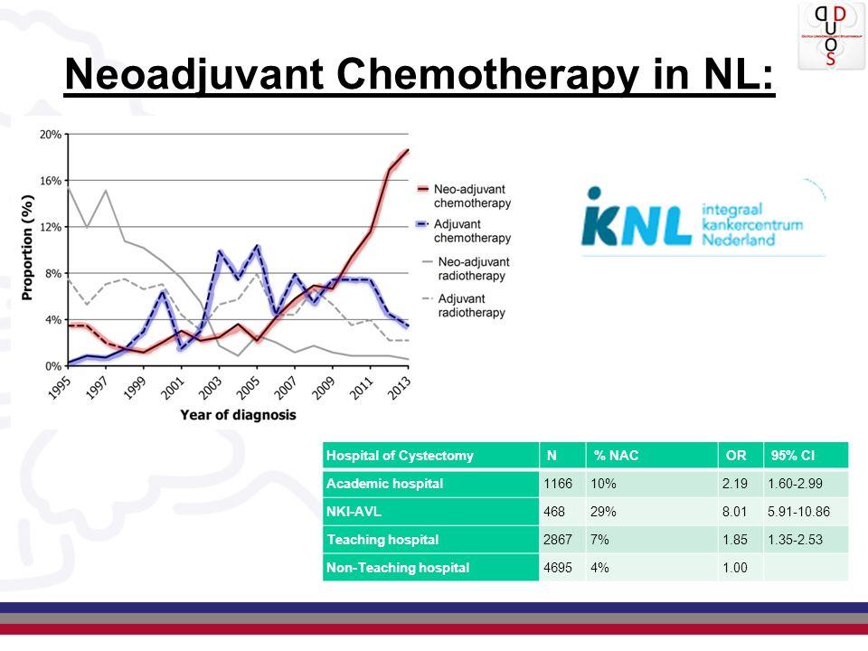 Neoadjuvant Chemotherapy in NL: Hospital of Cystectomy N % NAC OR 95% CI Academic hospital116610%2.191.60-2.99 NKI-AVL46829%8.015.91-10.86 Teaching ho