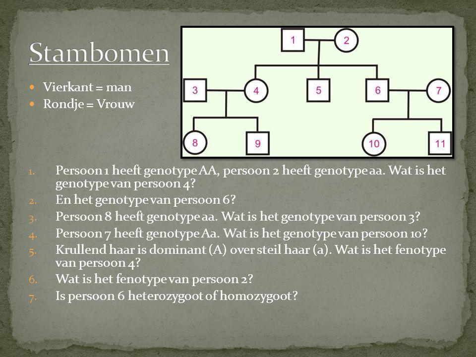 Vierkant = man Rondje = Vrouw 1. Persoon 1 heeft genotype AA, persoon 2 heeft genotype aa. Wat is het genotype van persoon 4? 2. En het genotype van p