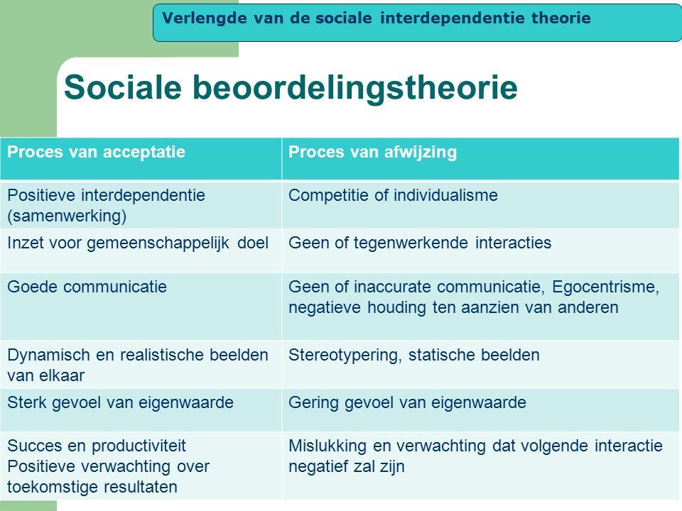Sociale beoordelingstheorie Proces van acceptatieProces van afwijzing Positieve interdependentie (samenwerking) Competitie of individualisme Inzet voo