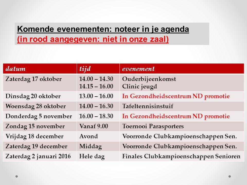 Naam team vereniginggespeeldgewonnenplaats Hilversum 25401 Smash (M) 15392 Vice Versa '51 15243 Never Despair 15204 SVE 15165 Pecos 25116 Volgende – belangrijke- wedstrijd: Zaterdag 24 oktober, 15.00 uur: thuis tegen Vice Versa '51 1 2 e divisie poule B