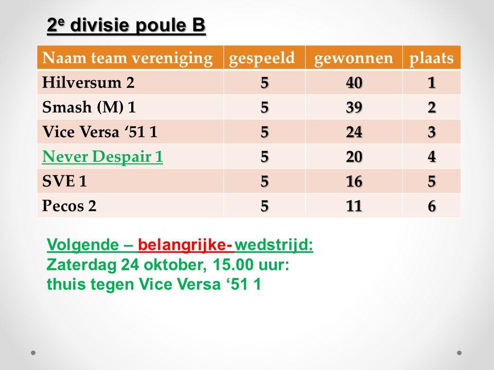 Naam team vereniginggespeeldgewonnenplaats Hilversum 25401 Smash (M) 15392 Vice Versa '51 15243 Never Despair 15204 SVE 15165 Pecos 25116 Volgende – b