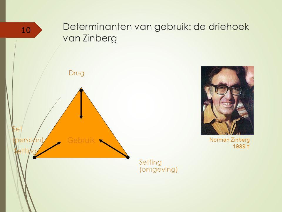 Determinanten van gebruik: de driehoek van Zinberg Drug Set (persoon) Setting Setting (omgeving) 10 Gebruik Norman Zinberg 1989 †