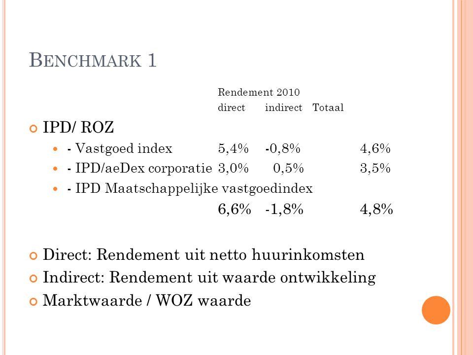 B ENCHMARK 1 Rendement 2010 direct indirect Totaal IPD/ ROZ - Vastgoed index5,4%-0,8%4,6% - IPD/aeDex corporatie3,0% 0,5%3,5% - IPD Maatschappelijke vastgoedindex 6,6%-1,8%4,8% Direct: Rendement uit netto huurinkomsten Indirect: Rendement uit waarde ontwikkeling Marktwaarde / WOZ waarde