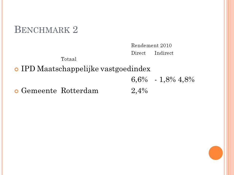 B ENCHMARK 2 Rendement 2010 DirectIndirect Totaal IPD Maatschappelijke vastgoedindex 6,6%- 1,8%4,8% GemeenteRotterdam2,4%