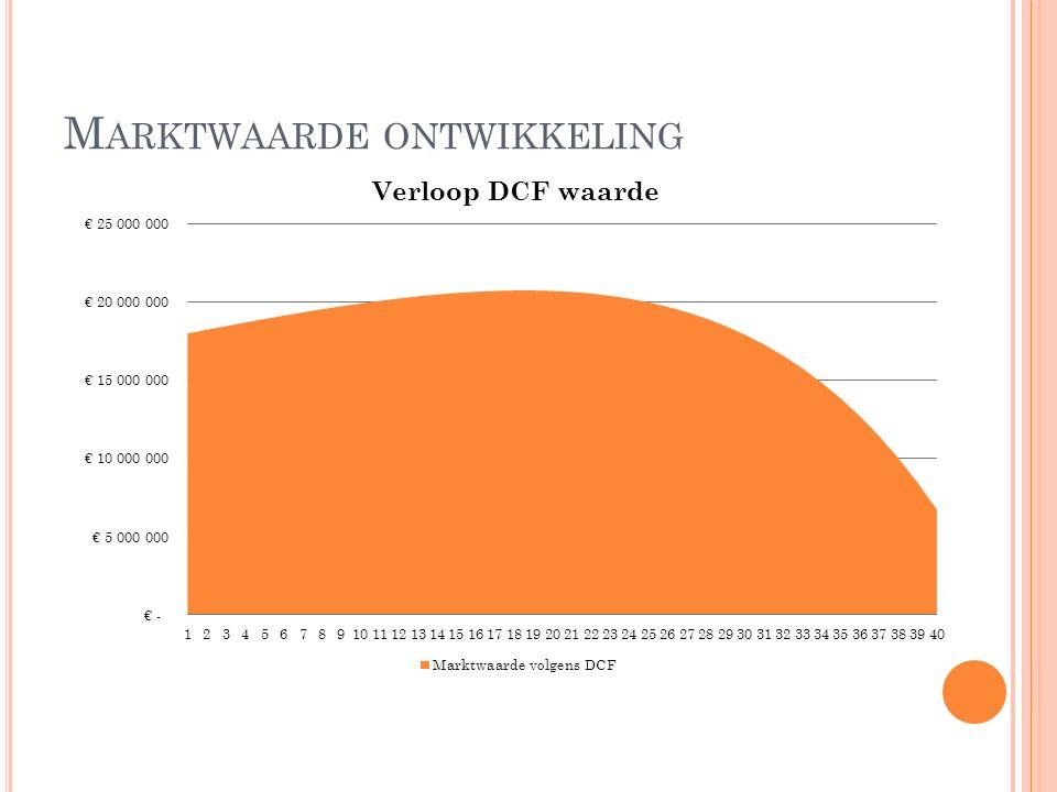 M ARKTWAARDE ONTWIKKELING