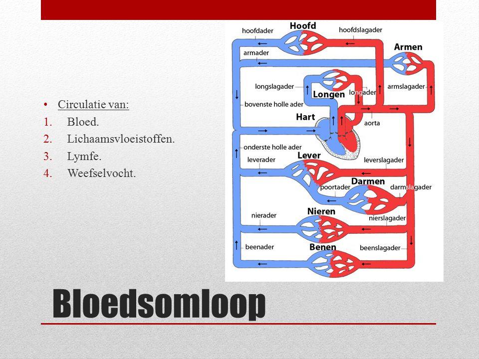 Bloedsomloop Circulatie van: 1.Bloed. 2.Lichaamsvloeistoffen. 3.Lymfe. 4.Weefselvocht.