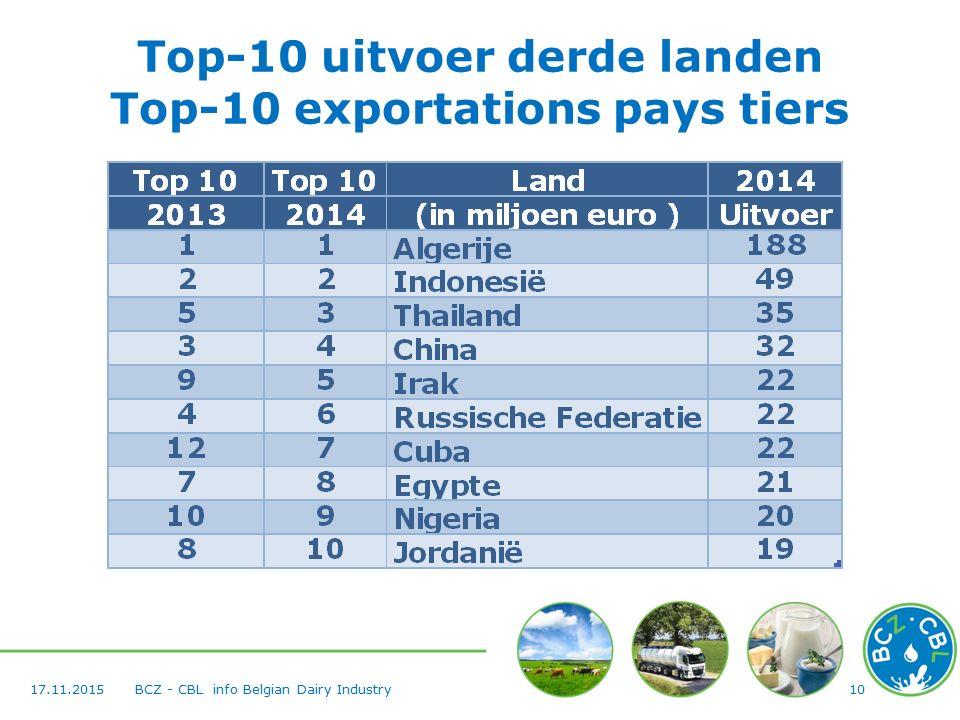 Top-10 uitvoer derde landen Top-10 exportations pays tiers 1017.11.2015BCZ - CBL info Belgian Dairy Industry
