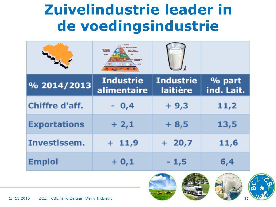 1117.11.2015BCZ - CBL info Belgian Dairy Industry Zuivelindustrie leader in de voedingsindustrie