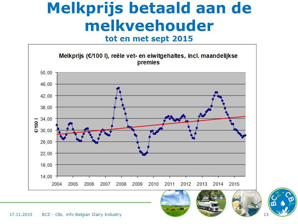 Melkprijs betaald aan de melkveehouder tot en met sept 2015 1317.11.2015BCZ - CBL info Belgian Dairy Industry