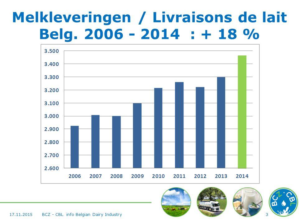 417.11.2015BCZ - CBL info Belgian Dairy Industry Melkverwerking / Transformation de lait 2006 - 2014 : + 30 %