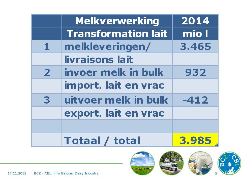 517.11.2015BCZ - CBL info Belgian Dairy Industry