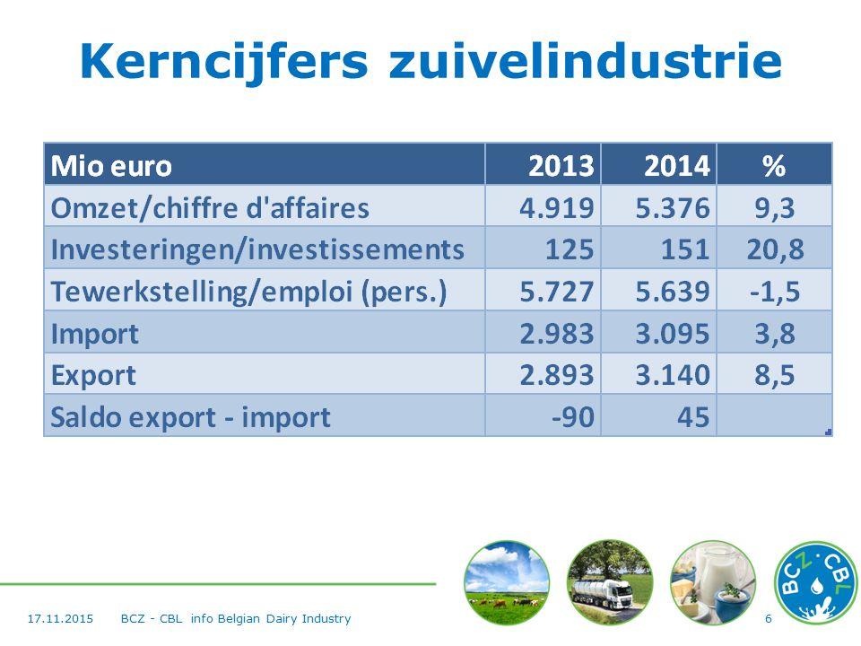 617.11.2015BCZ - CBL info Belgian Dairy Industry Kerncijfers zuivelindustrie