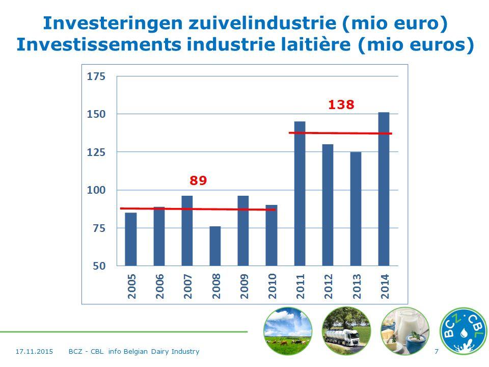 717.11.2015BCZ - CBL info Belgian Dairy Industry Investeringen zuivelindustrie (mio euro) Investissements industrie laitière (mio euros)
