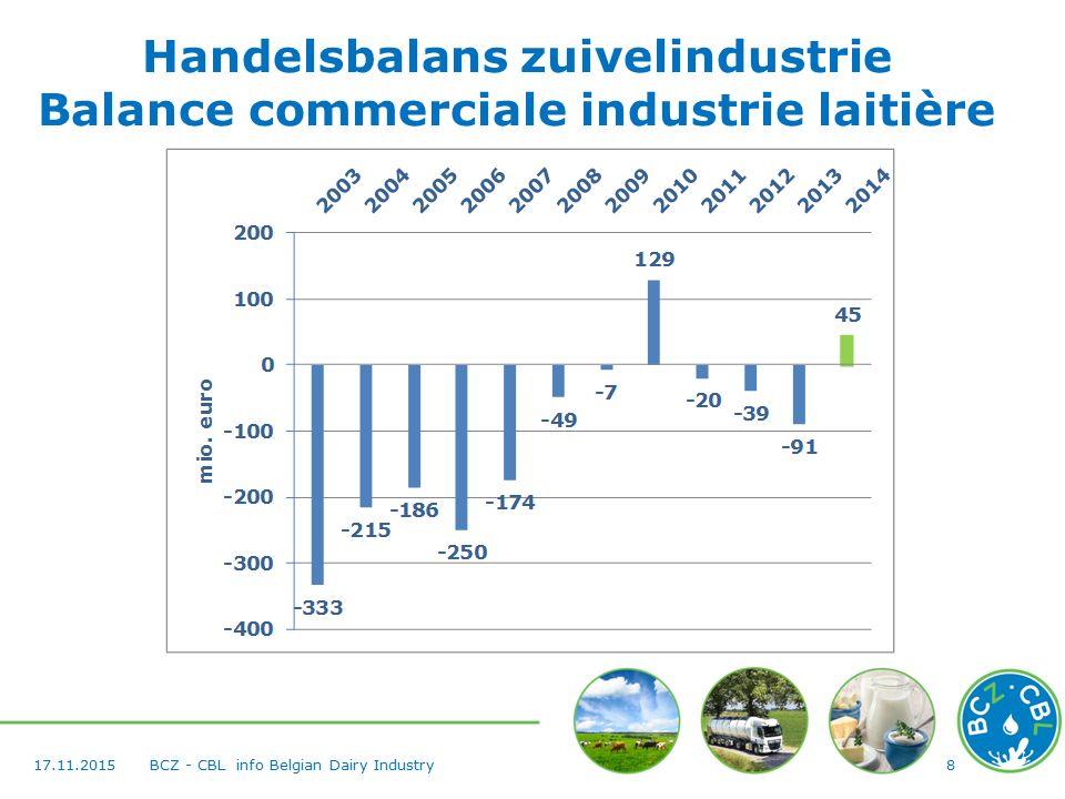 Zuivelproductie België (in % verwerkte melk ) 9 BCZ - CBL info Belgian Dairy Industry 17.11.2015
