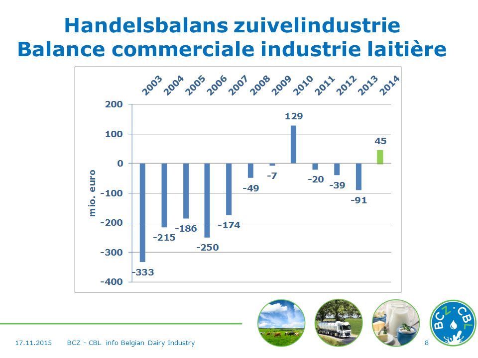 817.11.2015BCZ - CBL info Belgian Dairy Industry Handelsbalans zuivelindustrie Balance commerciale industrie laitière