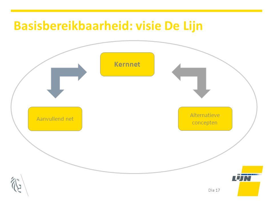 Dia 17 Basisbereikbaarheid: visie De Lijn Kernnet Aanvullend net Alternatieve concepten