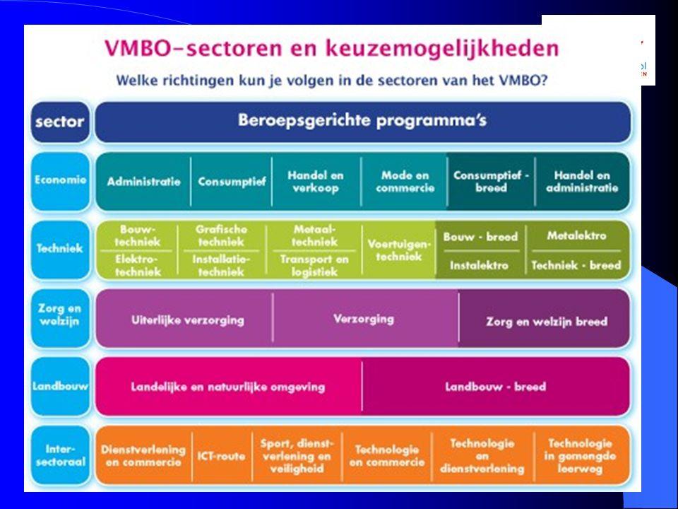Profielen binnen het VMBO Albert Plesmanschool11