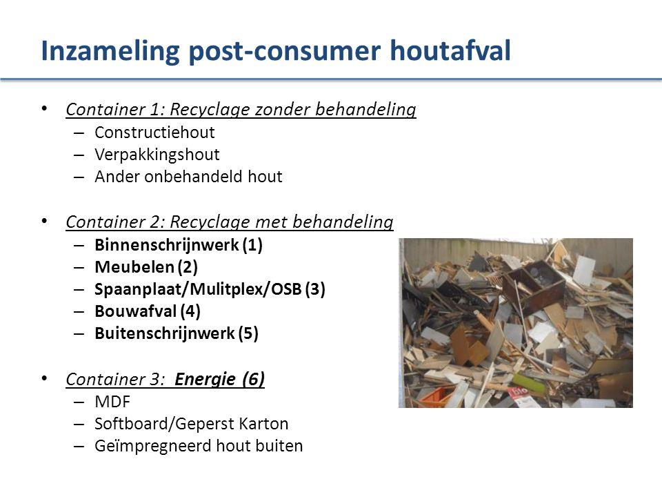 Inzameling post-consumer houtafval Container 1: Recyclage zonder behandeling – Constructiehout – Verpakkingshout – Ander onbehandeld hout Container 2: Recyclage met behandeling – Binnenschrijnwerk (1) – Meubelen (2) – Spaanplaat/Mulitplex/OSB (3) – Bouwafval (4) – Buitenschrijnwerk (5) Container 3: Energie (6) – MDF – Softboard/Geperst Karton – Geïmpregneerd hout buiten