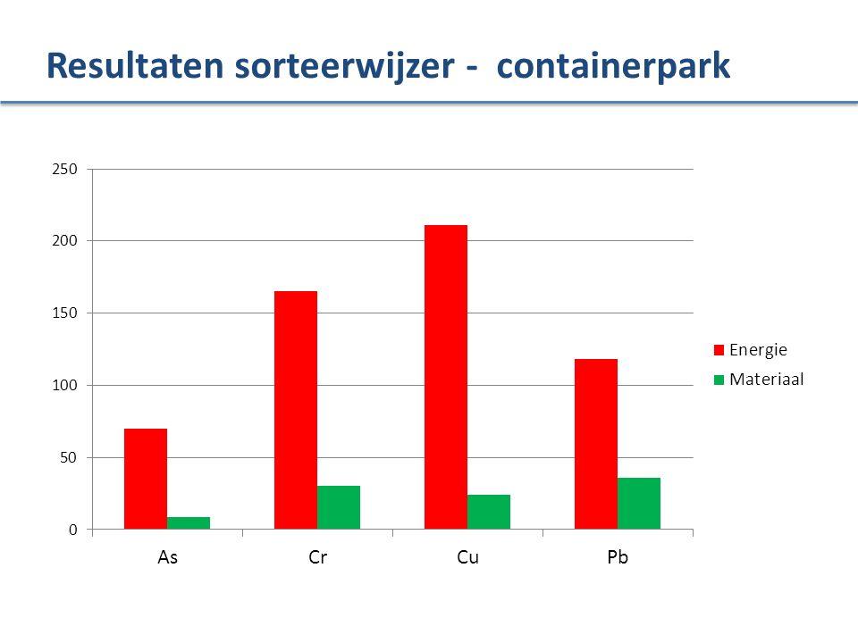 Resultaten sorteerwijzer - containerpark